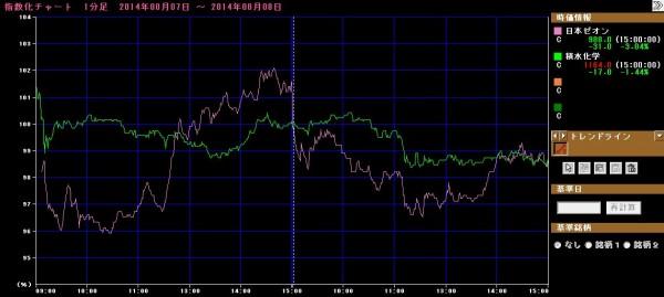 出光興産(5019) vs コスモ石油(5007)