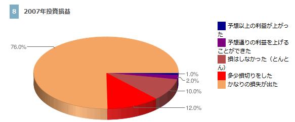 投資結果 2007年